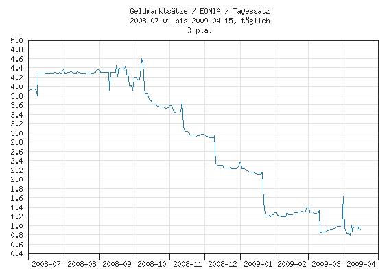 EONIA Zinssätze von 07.2008 bis 04.2009