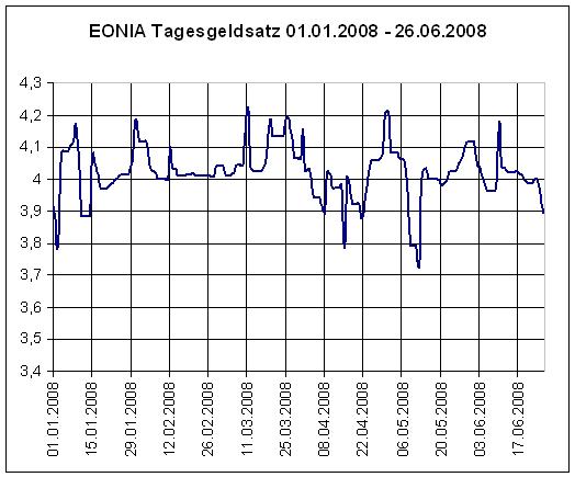 Aktueller EONIA Zinssatz für Tagesgeldkonten vom 01.01.2008 bis zum 26.06.2008