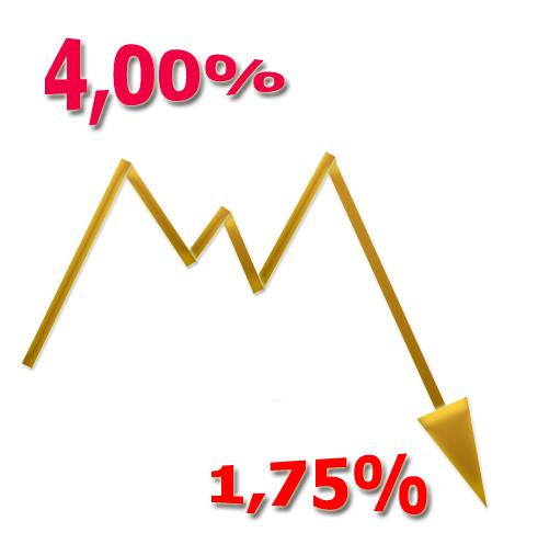4% Aktion beim Comdirect Tagesgeld beendet