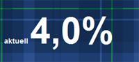 Bank of Scotland Festgeldkonto mit 4,00% Zinsen
