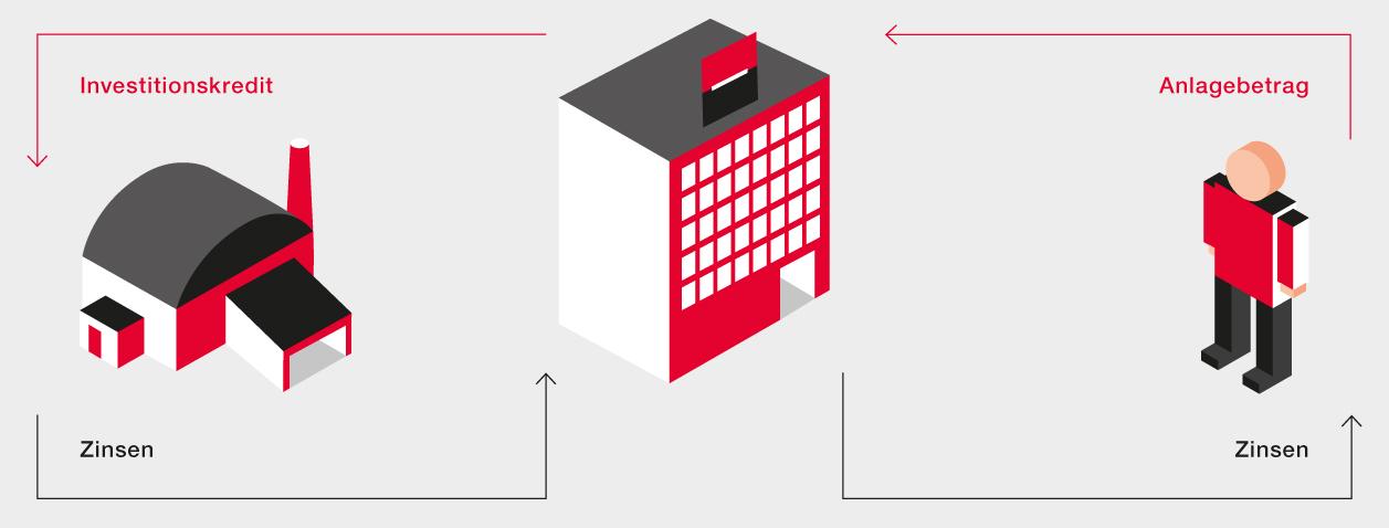 GEFA Bank Geschäftsmodell