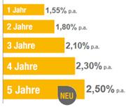 Renault Bank direkt Festgeld mit bis zu 2,50% Zinsen p.a.
