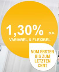 Renault Bank direkt Tagesgeld mit 1,30%
