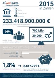 WeltSparen Infografik